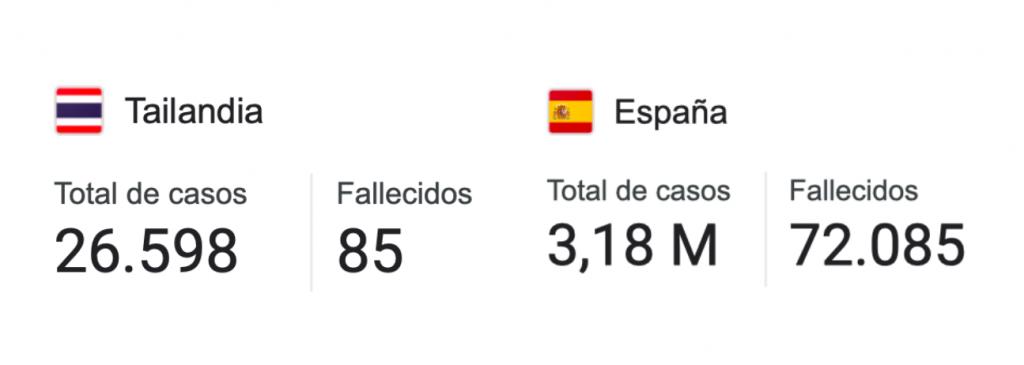 Casos covid Tailandia vs Casos covid España