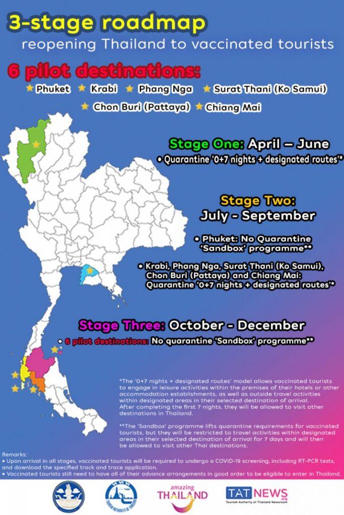 Tailandia anuncia la reapertura del país para turistas vacunados